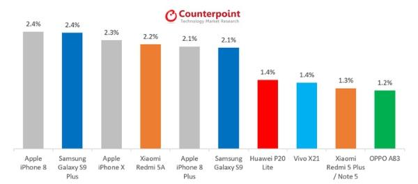 iPhone 8 trở thành smartphone bán chạy nhất, soán ngôi Galaxy S9+