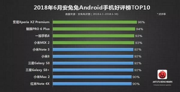 10 chiếc điện thoại di động Android được người dùng yêu thích nhất tháng 6 vừa qua